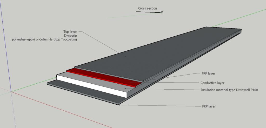 Conficomp är uppbyggd av fyra olika lager med det konduktiva lagret närmast under ytan
