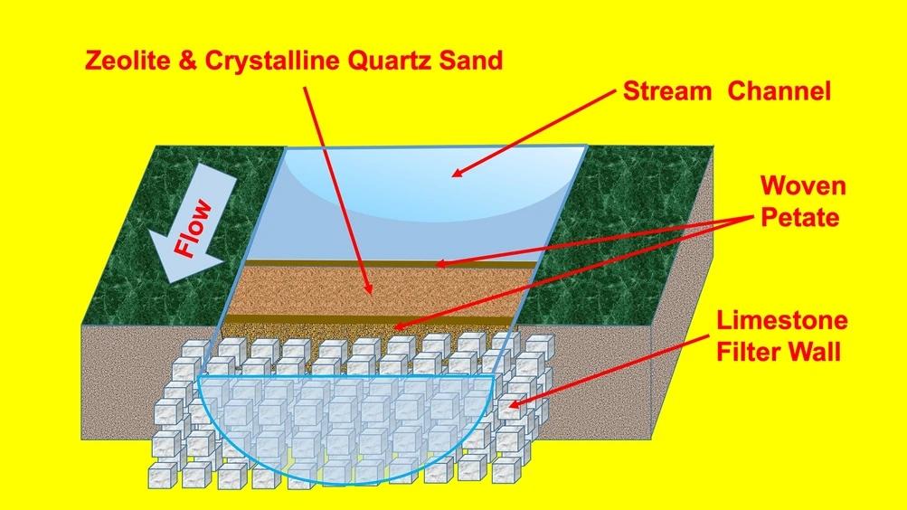 Konstruktion för vattenfiltrering med väggar av kalksten där vävar av bast omsluter filtermediet bestående av zeolit och kvartssand.